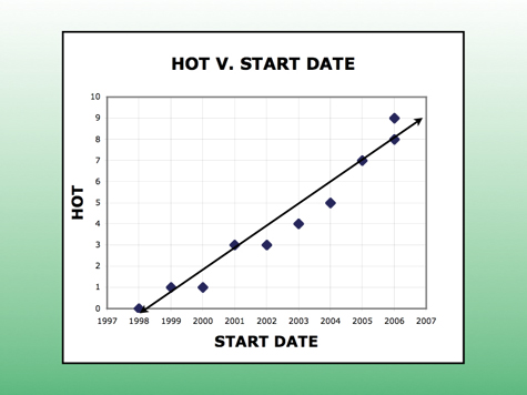 dating graph hot and crazy