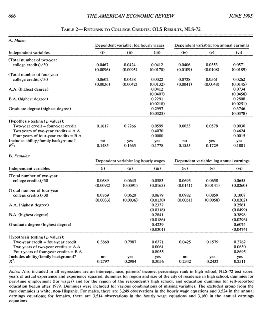 winter quarter wrap up spring quarter kick off dy dan statistical methods in education key skill analyze regression tables like this one for meaning