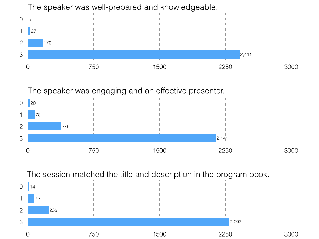 why people didn t like your conference presentation dy dan