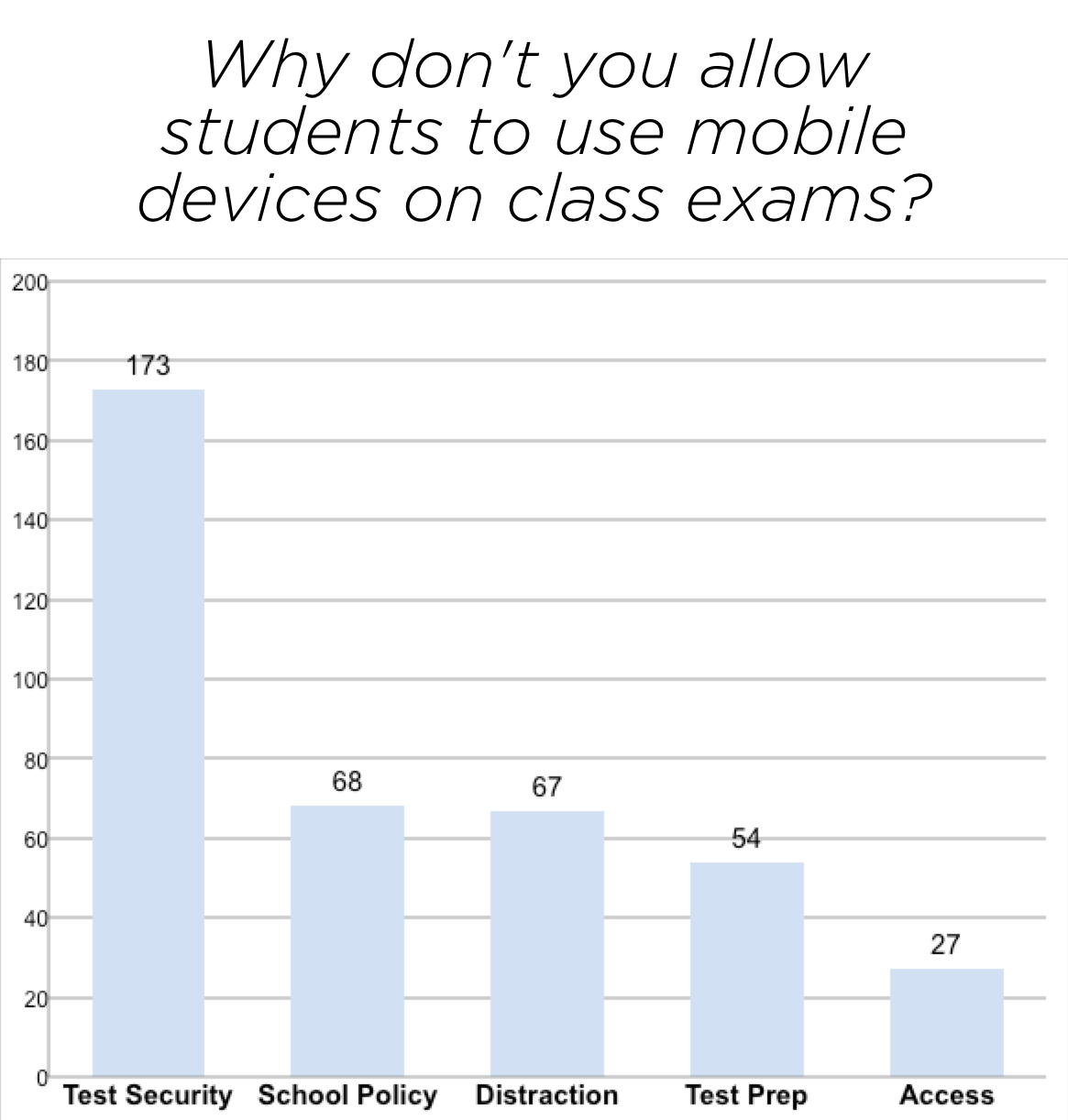 1,000 Math Teachers Tell Me What They Think About Calculators in the