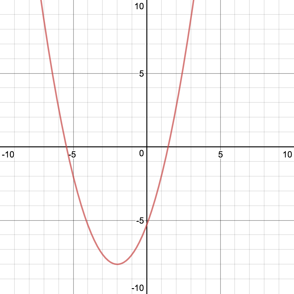 Desmos two truths and a lie dydan and three from sharee herberts interesting parabola which is the lie falaconquin