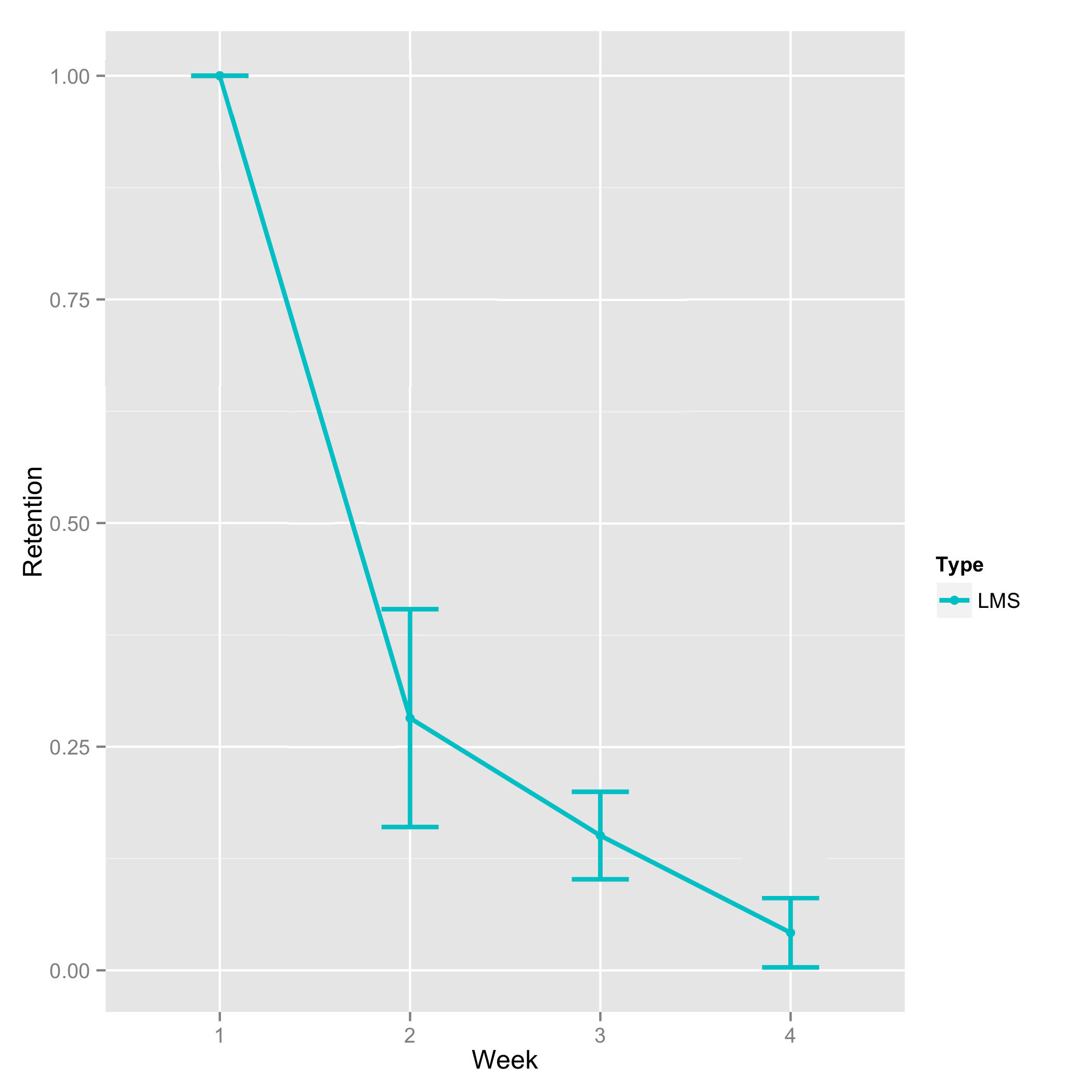 Low retention from Week 1 to Week 4 in the course.