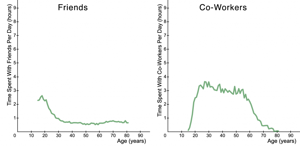 graphs of time spent with friends and co-workers