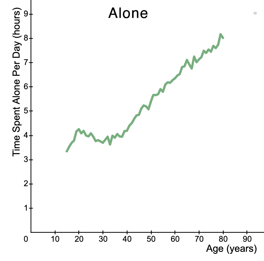 Graph of time spent alone. It increases sharply towards the end of life.