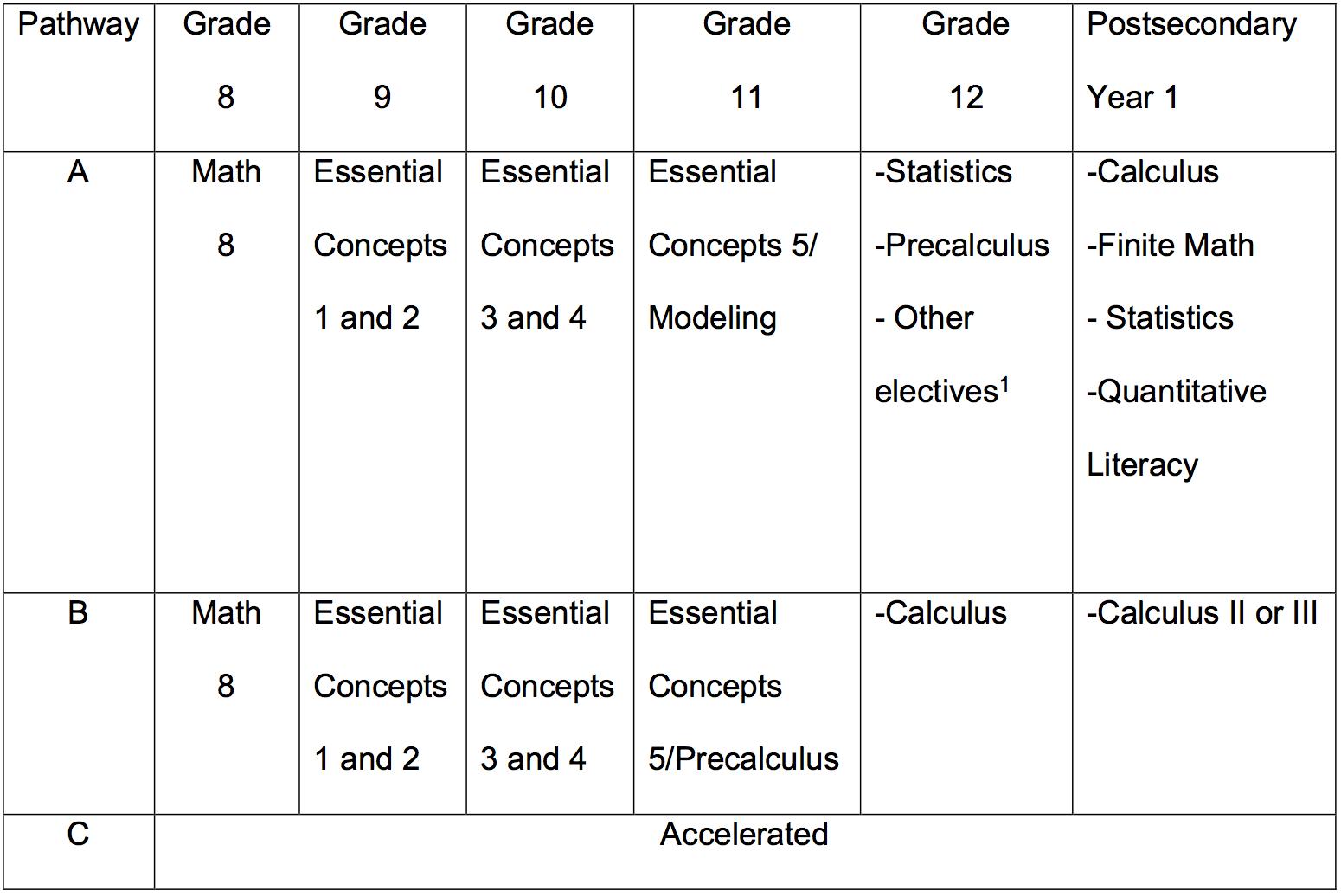 NCTM's Bold and Invigorating Plan for High School Mathematics – dy/dan
